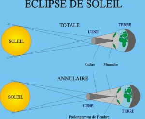 Types des éclipses