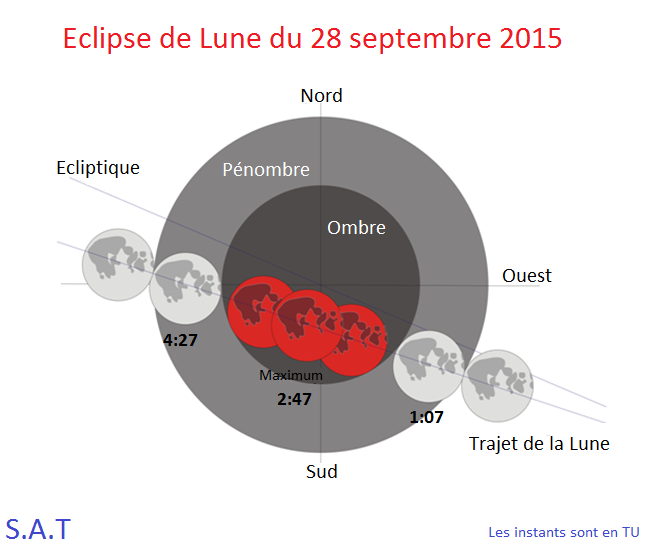 Eclipse totale de la Lune le 28 septembre 2015