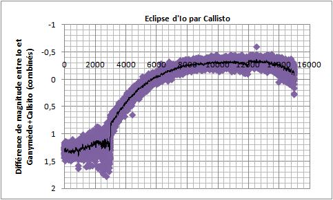 phemu io callisto eclipse 21122014 3hTU annot