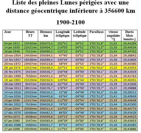 super_pleineslunes-1900-2100