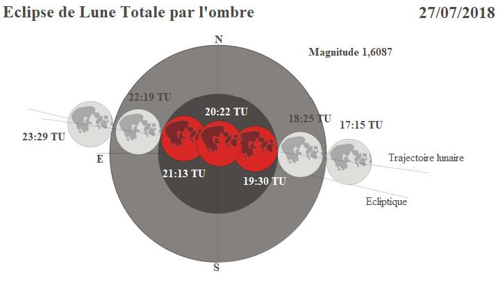 Le 27 juillet 2018: une éclipse totale de Lune couplée à une opposition périhélique de Mars